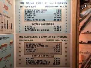Battle of Gettysburg statistics, from Gettysburg Battle Theater